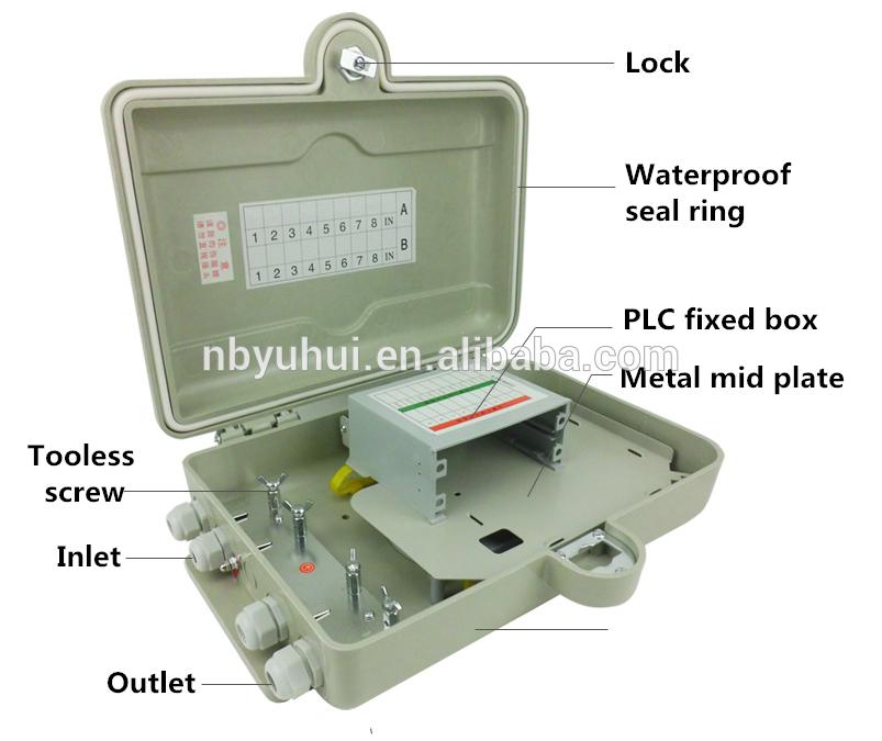 16 Core PLC dėžė
